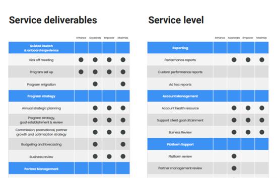 Partner Service Solution Image 2