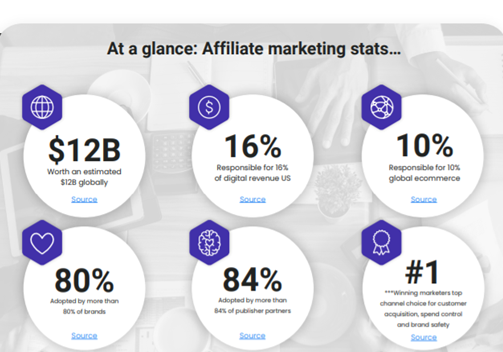 Affiliate by the numbers Image 3